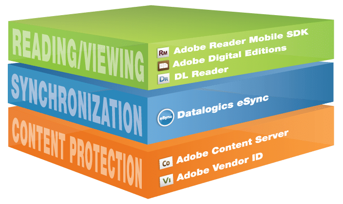 Adobe Reader Mobile SDK eSync